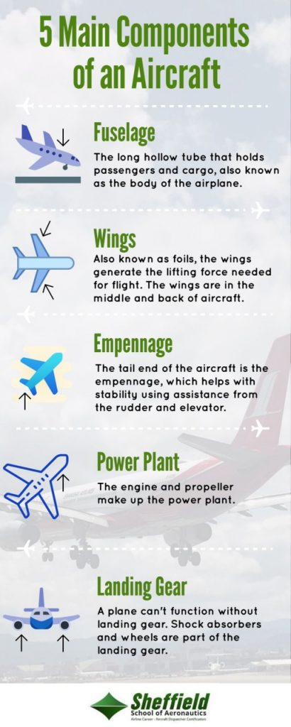 infographic on components of aircraft