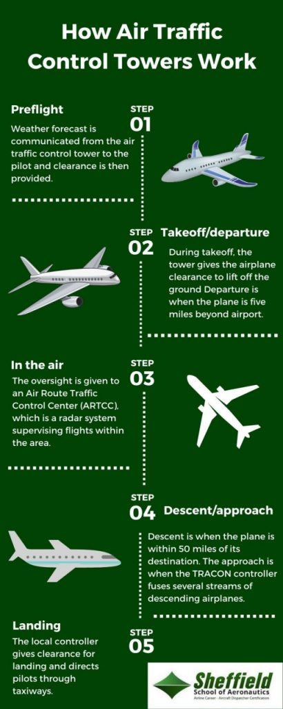 infographic on how air traffic control towers work
