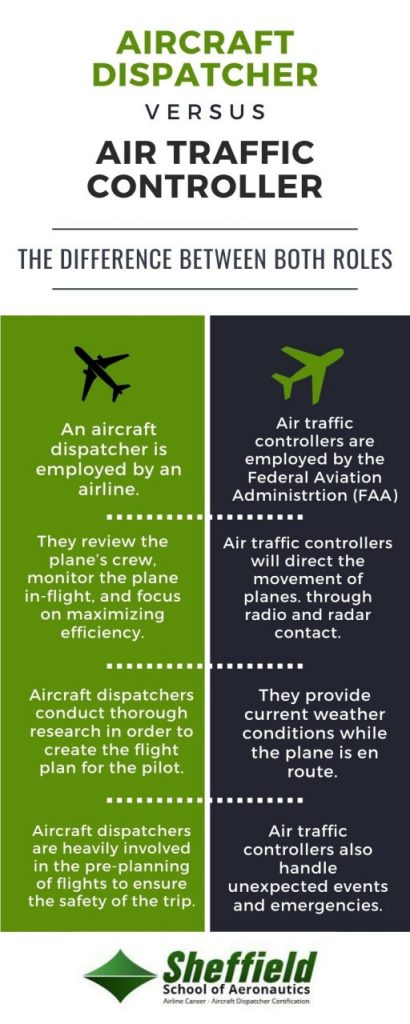 infographic of the difference between an aircraft dispatcher and an air traffic controller